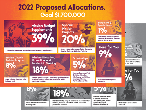 2022 Proposed Allocations